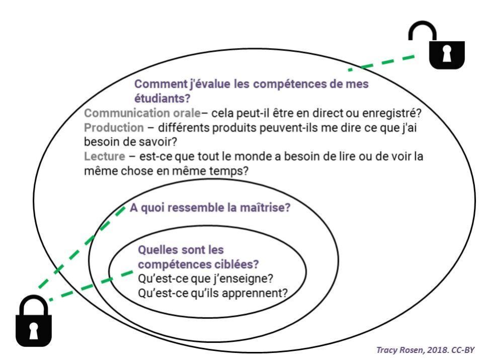 Diagramme pour la planification du deveolopement des competences